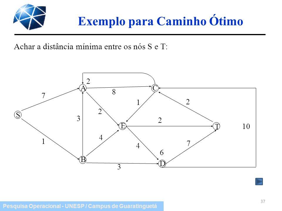 Pesquisa Operacional - UNESP / Campus de Guaratinguetá Exemplo para Caminho Ótimo 37 Achar a distância mínima entre os nós S e T: S A C D T 7 1 3 2 4
