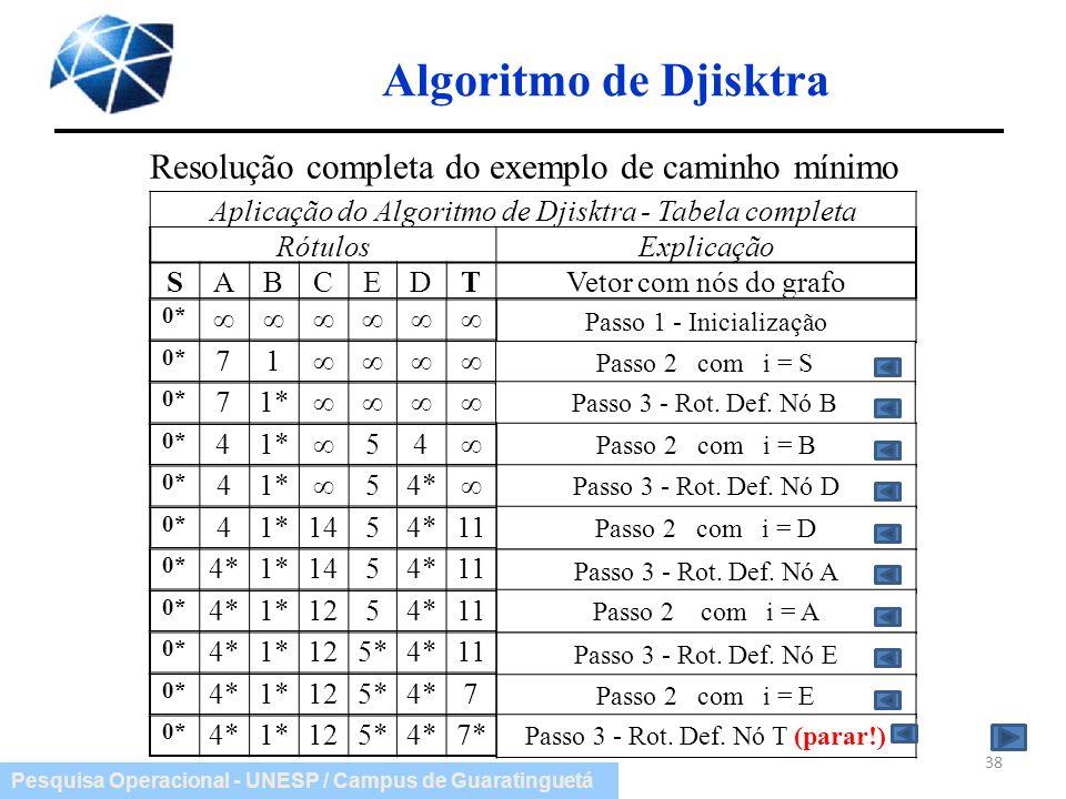 Pesquisa Operacional - UNESP / Campus de Guaratinguetá Algoritmo de Djisktra 38 0* 4*1*125*4*7* Resolução completa do exemplo de caminho mínimo Aplica