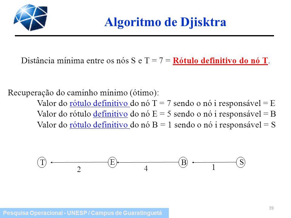 Pesquisa Operacional - UNESP / Campus de Guaratinguetá Algoritmo de Djisktra 39 Distância mínima entre os nós S e T = 7 = Rótulo definitivo do nó T. R