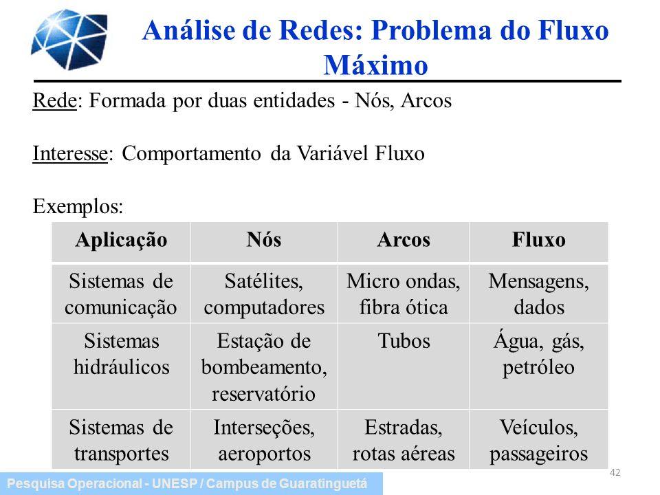 Pesquisa Operacional - UNESP / Campus de Guaratinguetá Análise de Redes: Problema do Fluxo Máximo 42 Rede: Formada por duas entidades - Nós, Arcos Int
