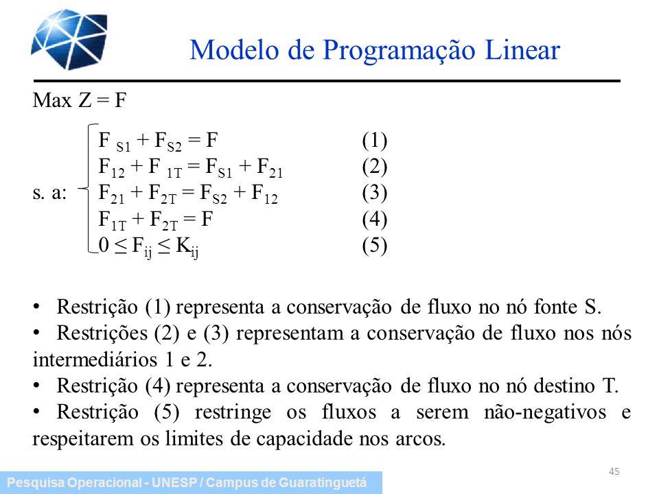Pesquisa Operacional - UNESP / Campus de Guaratinguetá Modelo de Programação Linear 45 Max Z = F F S1 + F S2 = F(1) F 12 + F 1T = F S1 + F 21 (2) s. a