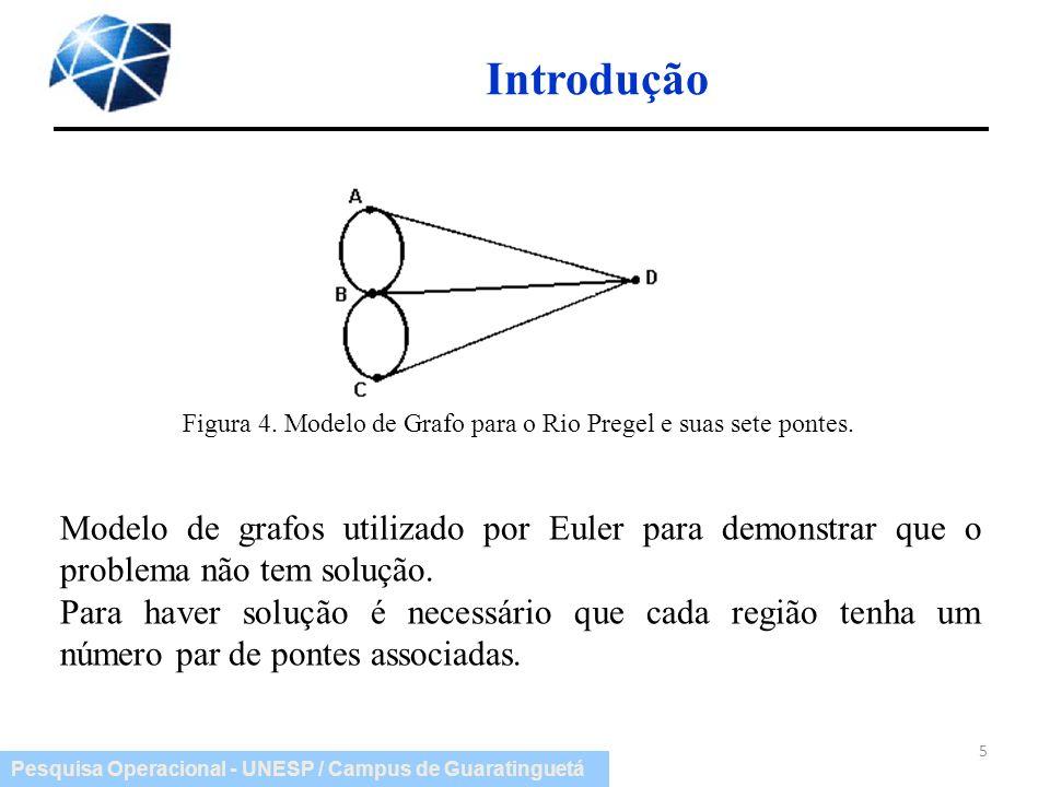 Pesquisa Operacional - UNESP / Campus de Guaratinguetá Introdução Figura 4. Modelo de Grafo para o Rio Pregel e suas sete pontes. Modelo de grafos uti
