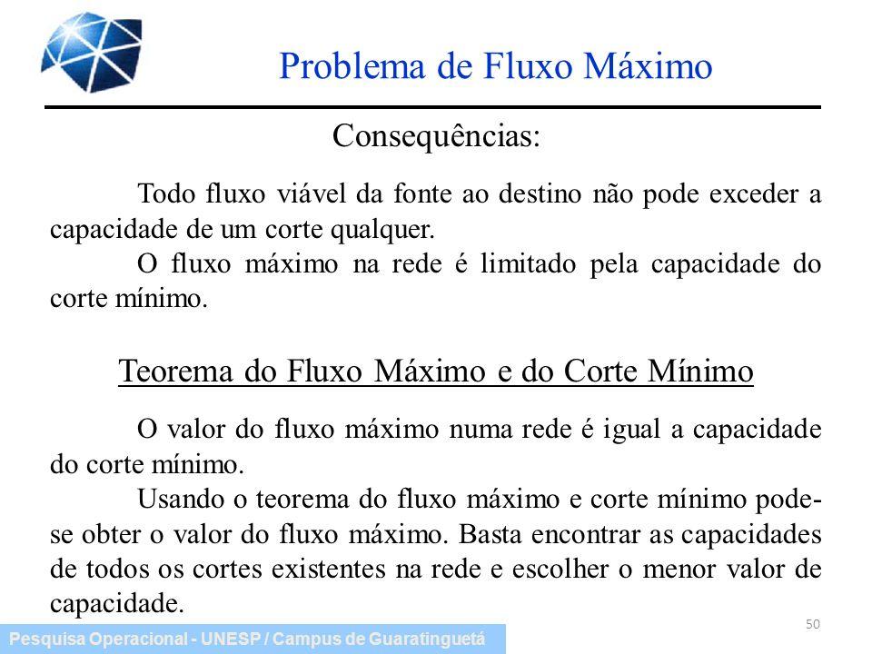 Pesquisa Operacional - UNESP / Campus de Guaratinguetá Problema de Fluxo Máximo 50 Consequências: Todo fluxo viável da fonte ao destino não pode exced