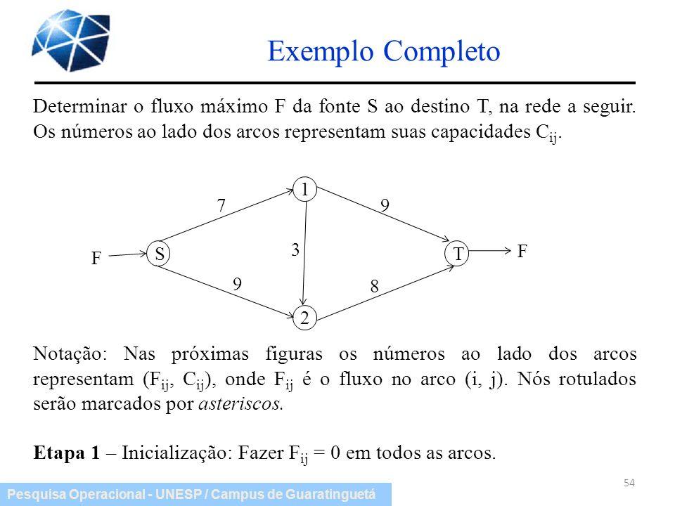 Pesquisa Operacional - UNESP / Campus de Guaratinguetá Exemplo Completo 54 Determinar o fluxo máximo F da fonte S ao destino T, na rede a seguir. Os n