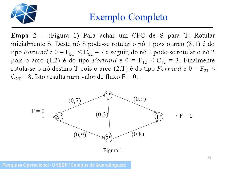 Pesquisa Operacional - UNESP / Campus de Guaratinguetá Exemplo Completo 55 Etapa 2 – (Figura 1) Para achar um CFC de S para T: Rotular inicialmente S.