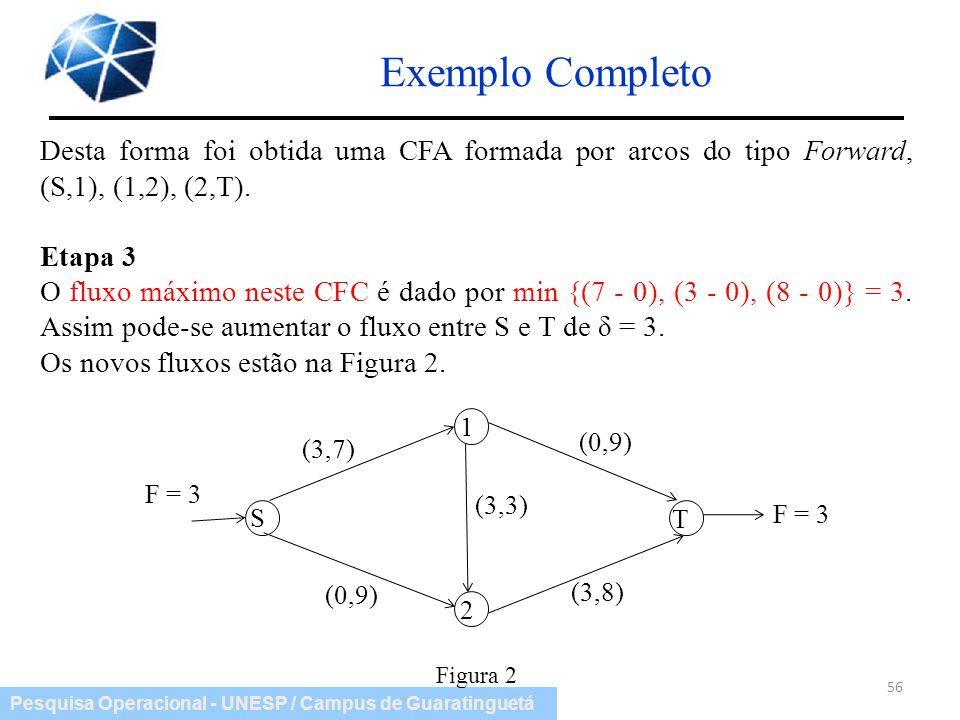 Pesquisa Operacional - UNESP / Campus de Guaratinguetá Exemplo Completo 56 Desta forma foi obtida uma CFA formada por arcos do tipo Forward, (S,1), (1