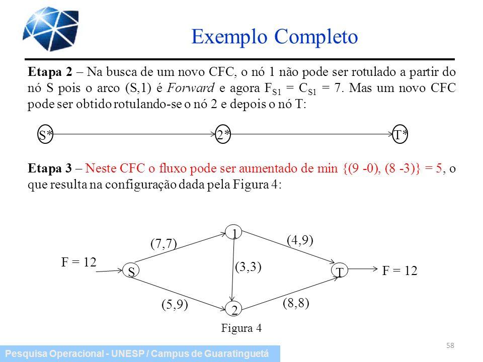 Pesquisa Operacional - UNESP / Campus de Guaratinguetá Exemplo Completo 58 Etapa 2 – Na busca de um novo CFC, o nó 1 não pode ser rotulado a partir do