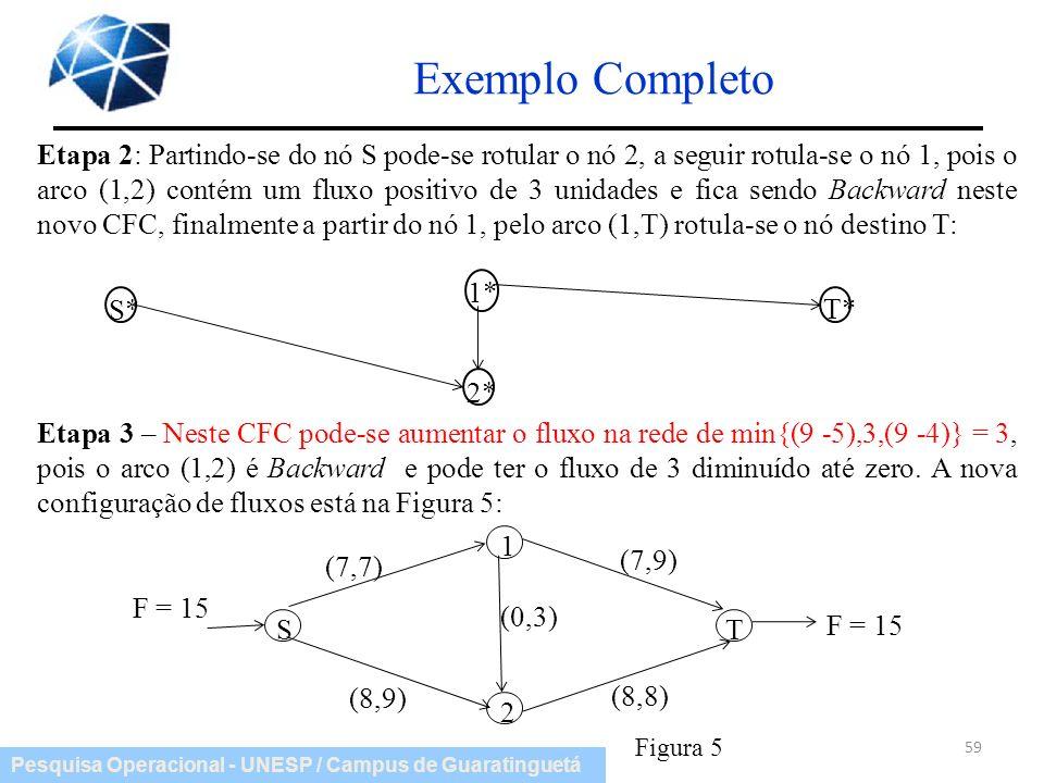Pesquisa Operacional - UNESP / Campus de Guaratinguetá Exemplo Completo 59 Etapa 2: Partindo-se do nó S pode-se rotular o nó 2, a seguir rotula-se o n