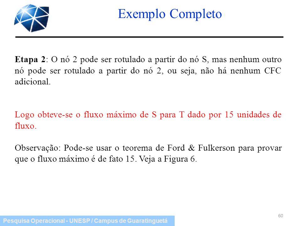 Pesquisa Operacional - UNESP / Campus de Guaratinguetá Exemplo Completo 60 Etapa 2: O nó 2 pode ser rotulado a partir do nó S, mas nenhum outro nó pod