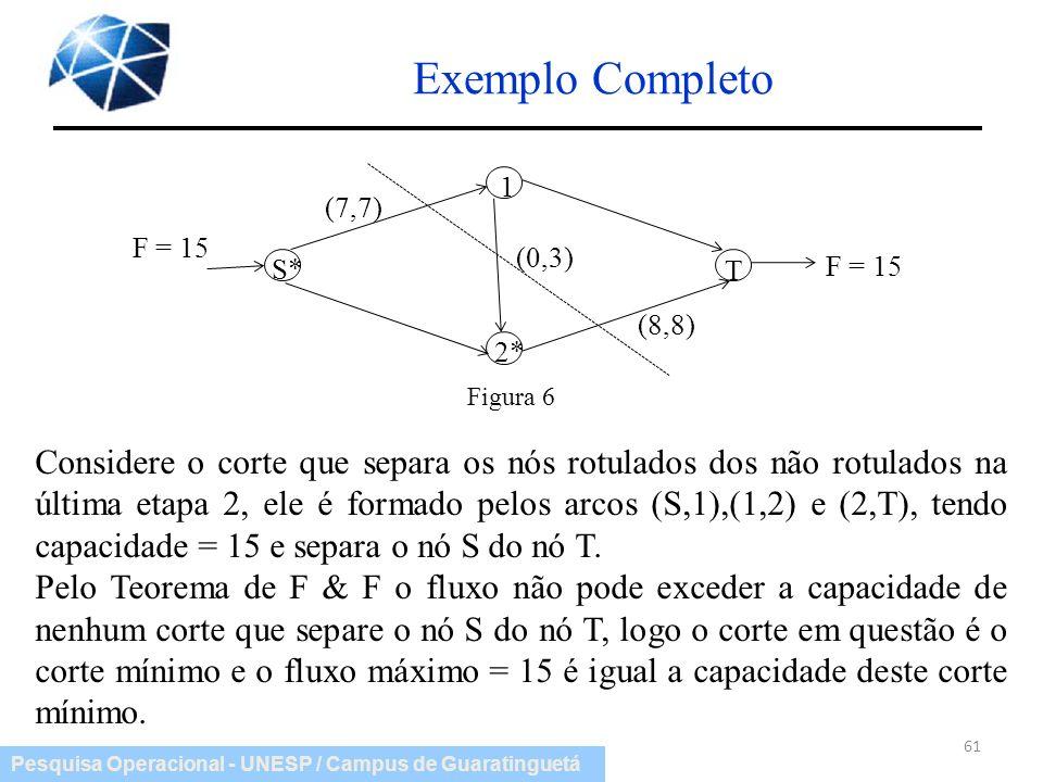 Pesquisa Operacional - UNESP / Campus de Guaratinguetá Exemplo Completo 61 Considere o corte que separa os nós rotulados dos não rotulados na última e
