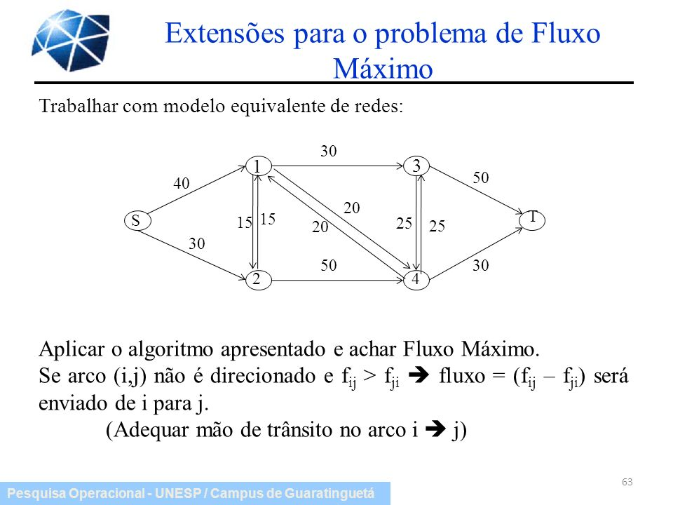 Pesquisa Operacional - UNESP / Campus de Guaratinguetá Extensões para o problema de Fluxo Máximo 63 Aplicar o algoritmo apresentado e achar Fluxo Máxi