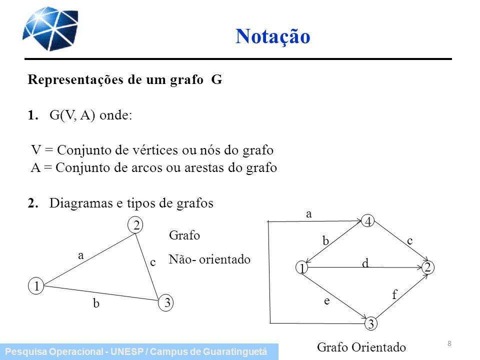 Pesquisa Operacional - UNESP / Campus de Guaratinguetá Notação Representações de um grafo G 1. G(V, A) onde: V = Conjunto de vértices ou nós do grafo