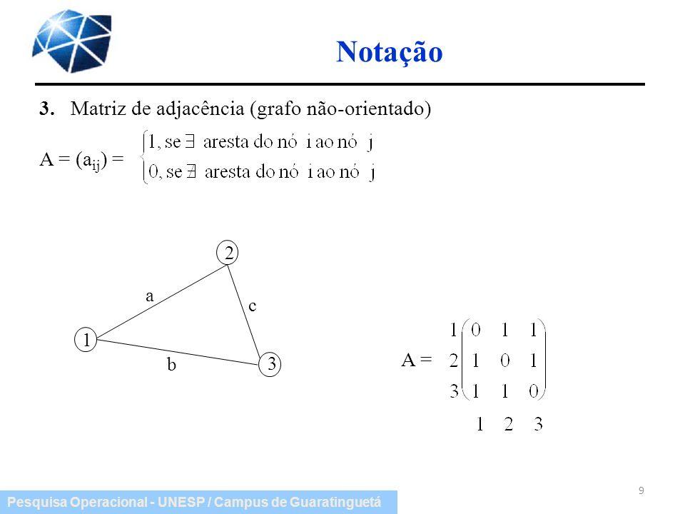 Pesquisa Operacional - UNESP / Campus de Guaratinguetá Notação 3. Matriz de adjacência (grafo não-orientado) A = (a ij ) = 9 1 2 3 a b c A =