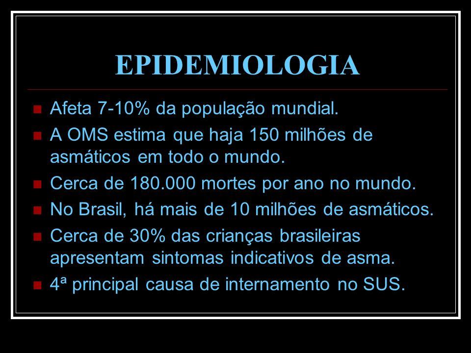EPIDEMIOLOGIA Afeta 7-10% da população mundial. A OMS estima que haja 150 milhões de asmáticos em todo o mundo. Cerca de 180.000 mortes por ano no mun