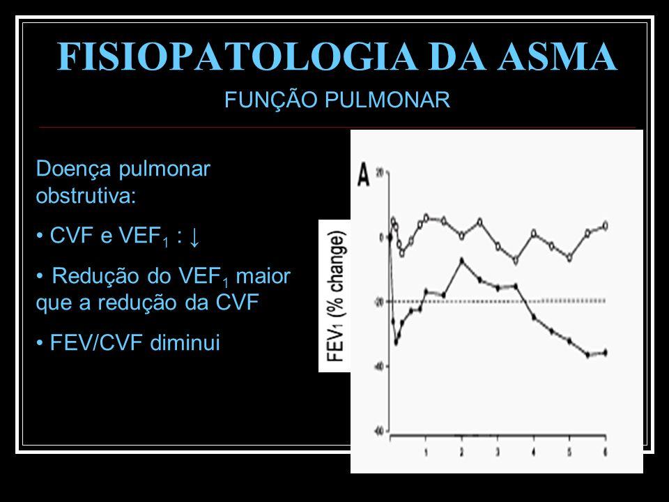 FISIOPATOLOGIA DA ASMA FUNÇÃO PULMONAR Doença pulmonar obstrutiva: CVF e VEF 1 : Redução do VEF 1 maior que a redução da CVF FEV/CVF diminui