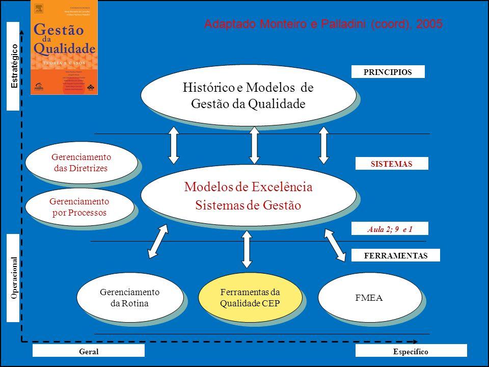 Histórico e Modelos de Gestão da Qualidade Modelos de Excelência Sistemas de Gestão Modelos de Excelência Sistemas de Gestão Gerenciamento da Rotina F