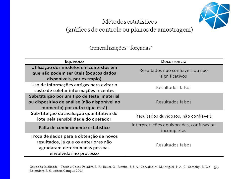 60 Métodos estatísticos (gráficos de controle ou planos de amostragem) Generalizações forçadas Gestão da Qualidade – Teoria e Casos. Paladini, E. P.;