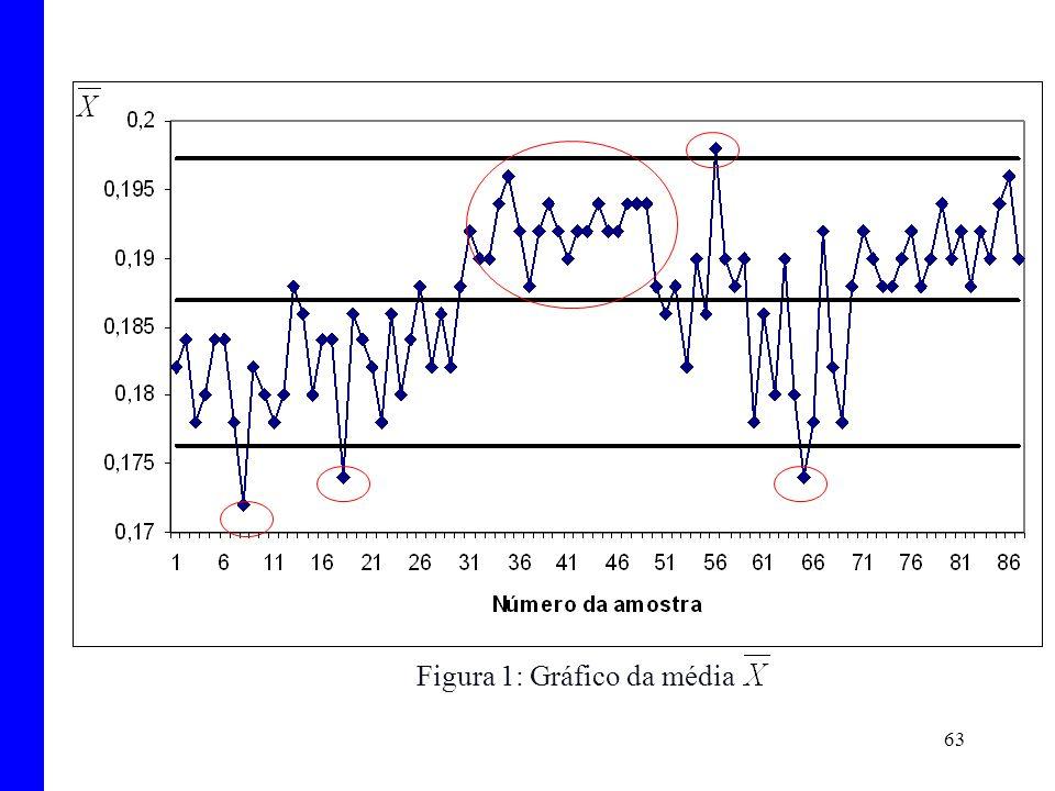 63 Figura 1: Gráfico da média