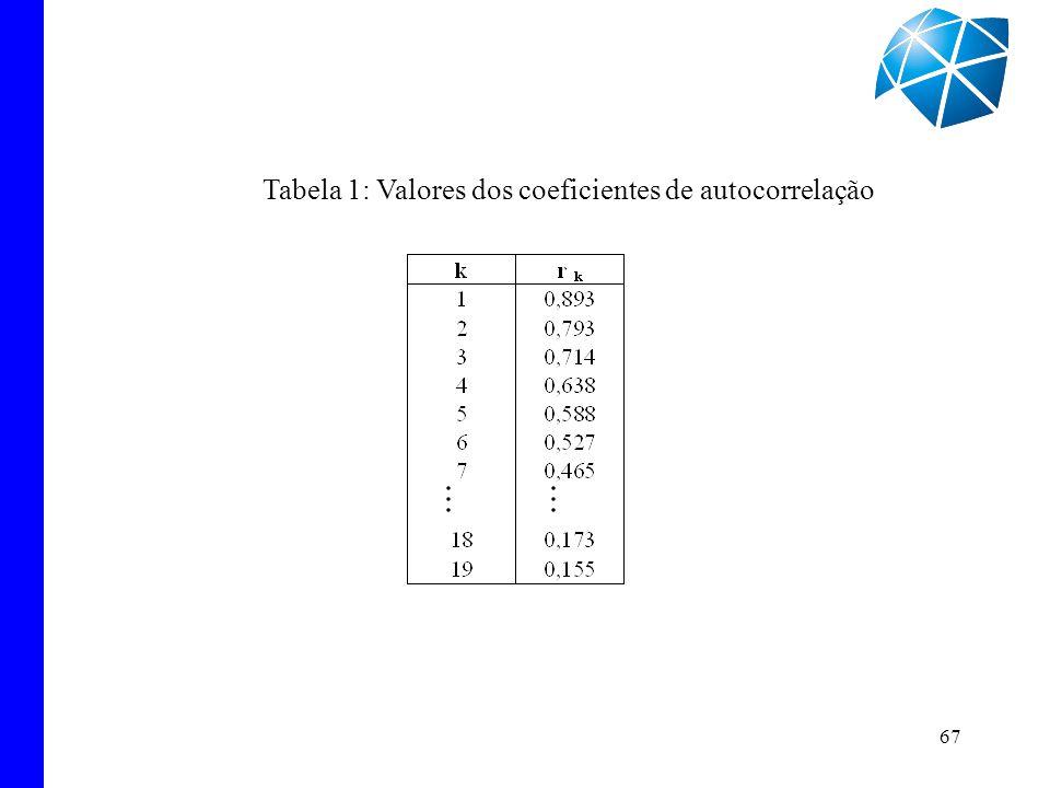 67 Tabela 1: Valores dos coeficientes de autocorrelação