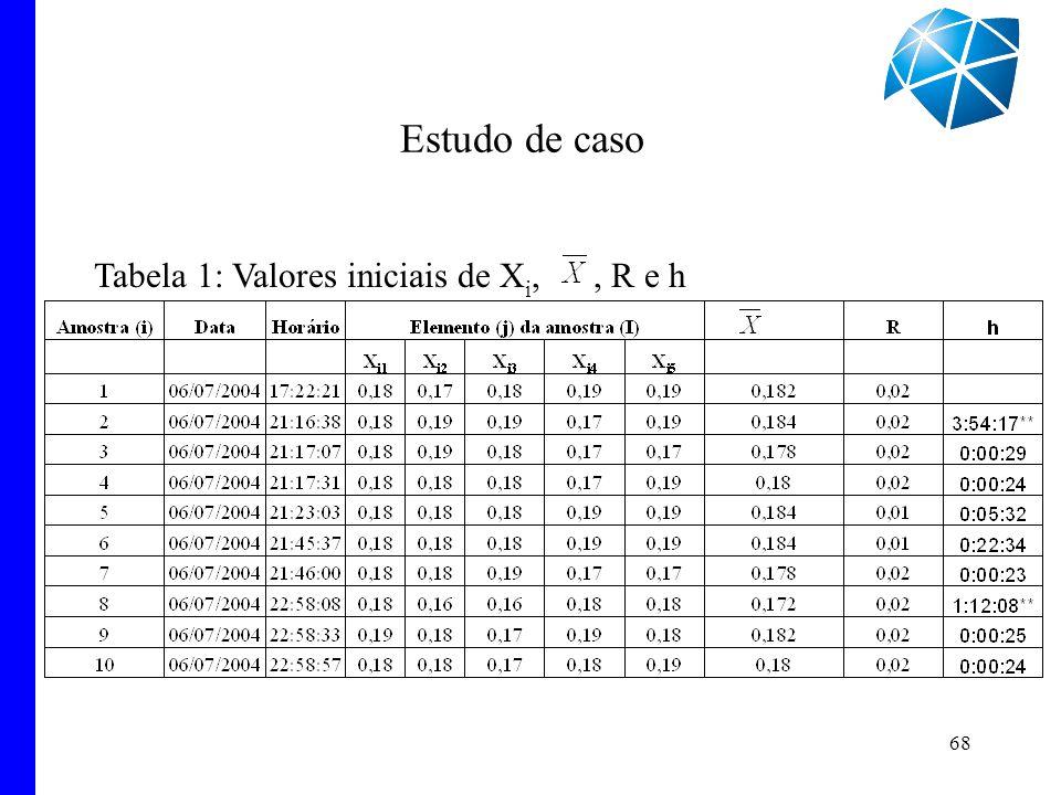68 Estudo de caso Tabela 1: Valores iniciais de X i,, R e h