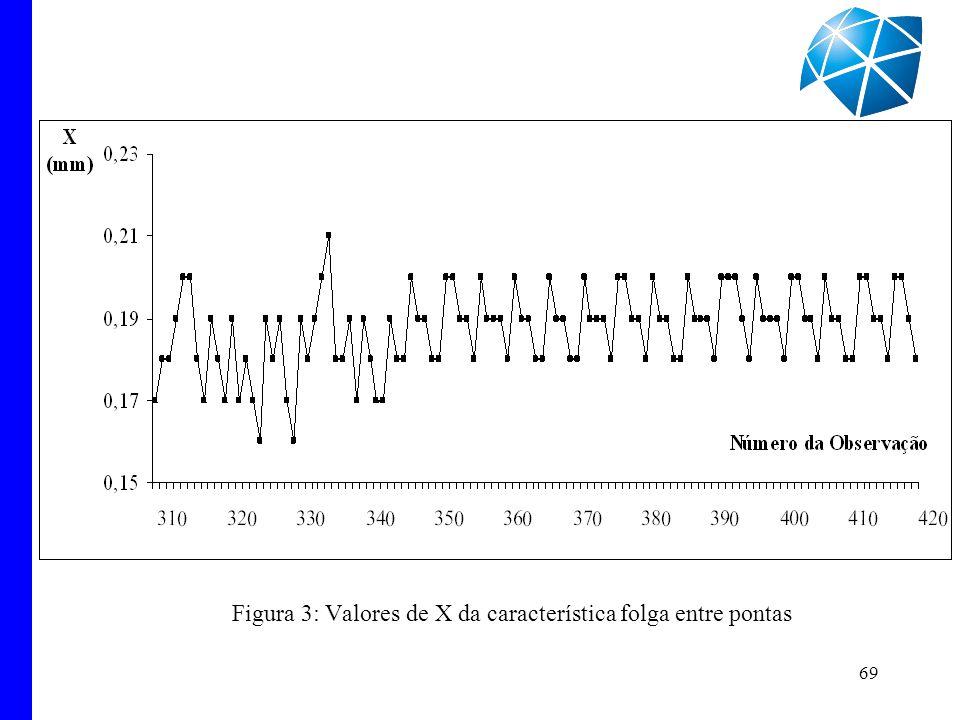 69 Figura 3: Valores de X da característica folga entre pontas