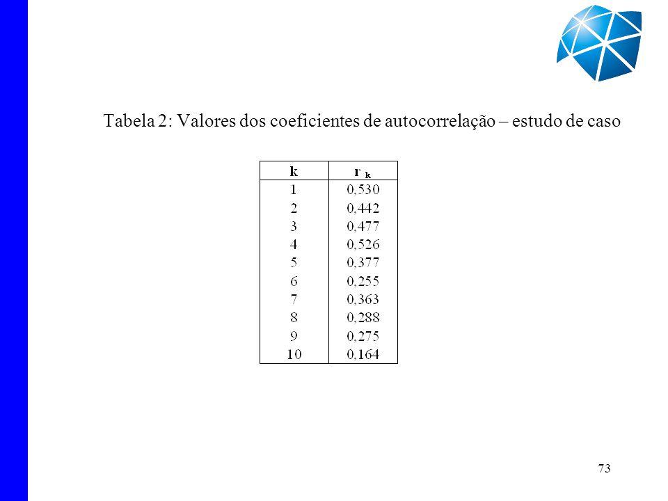 73 Tabela 2: Valores dos coeficientes de autocorrelação – estudo de caso