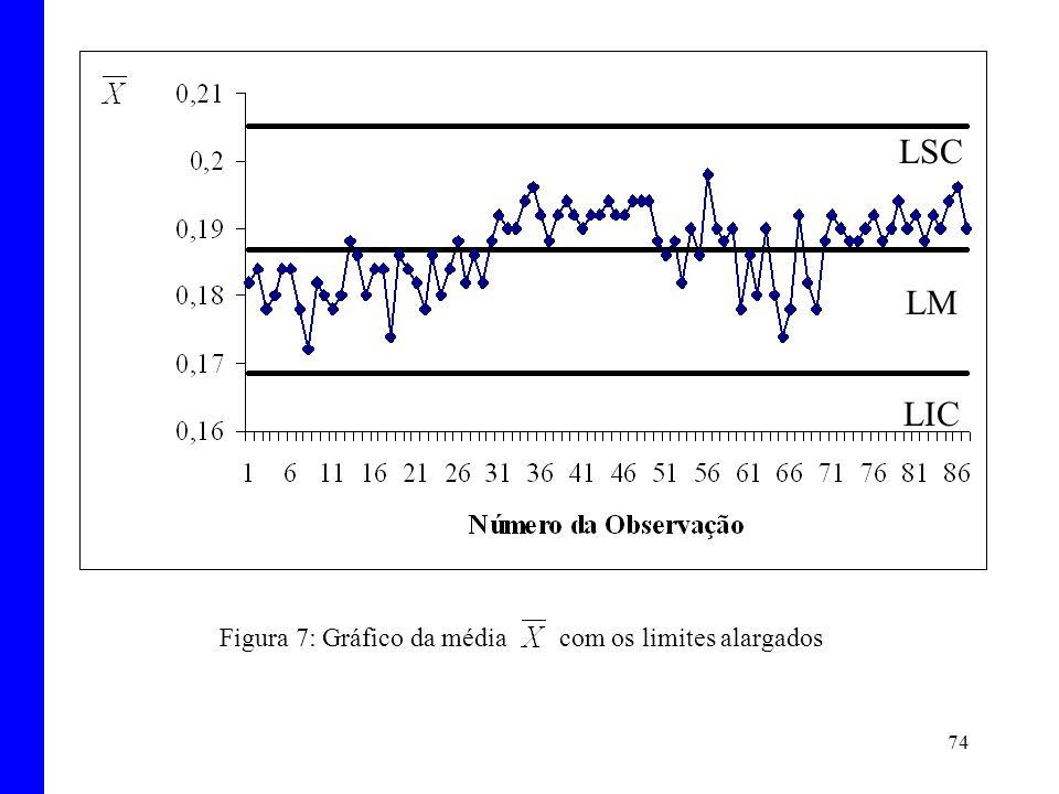 74 Figura 7: Gráfico da média com os limites alargados LSC LM LIC