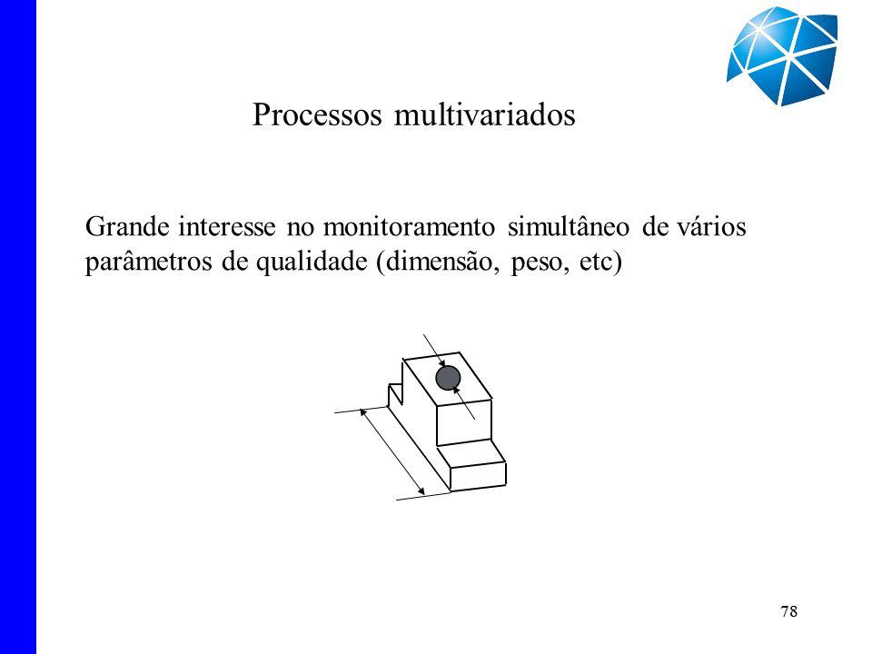 78 Grande interesse no monitoramento simultâneo de vários parâmetros de qualidade (dimensão, peso, etc) Processos multivariados