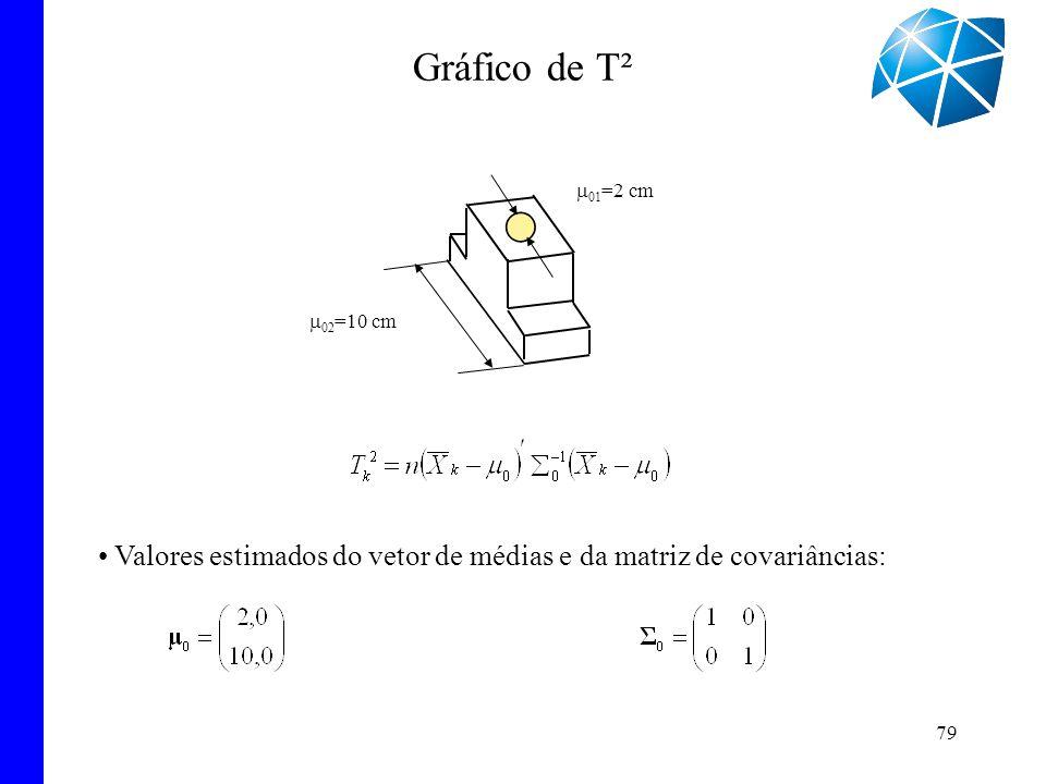 79 Gráfico de T² 02 =10 cm 01 =2 cm Valores estimados do vetor de médias e da matriz de covariâncias: