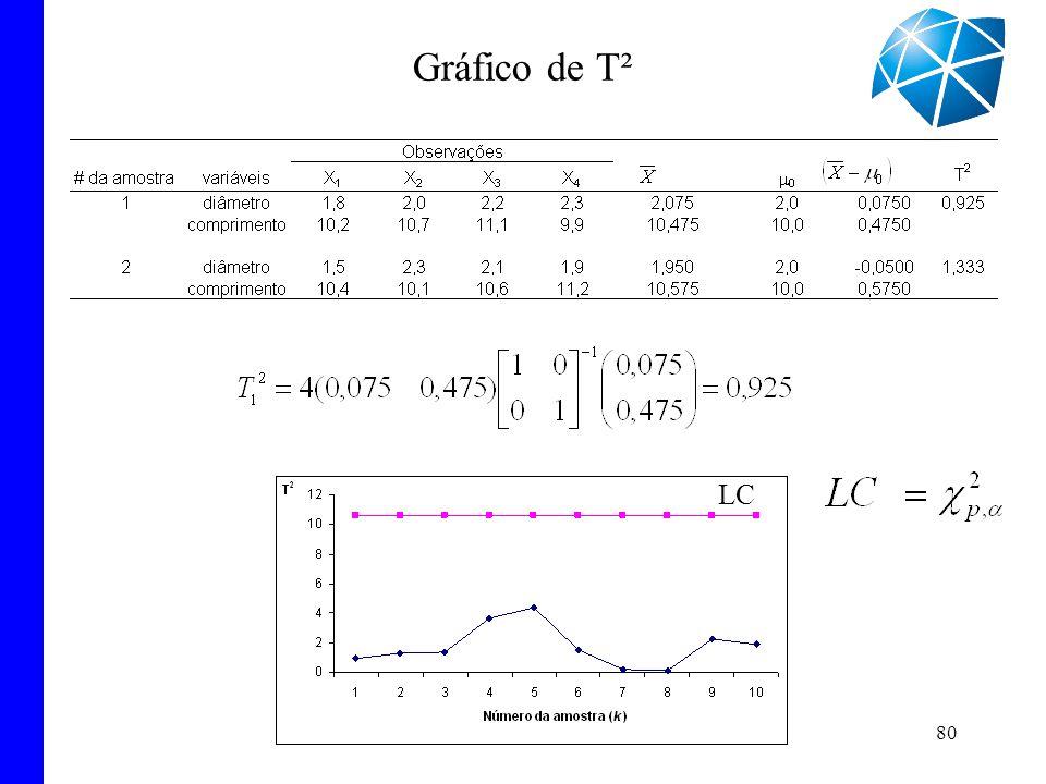 80 Gráfico de T² LC