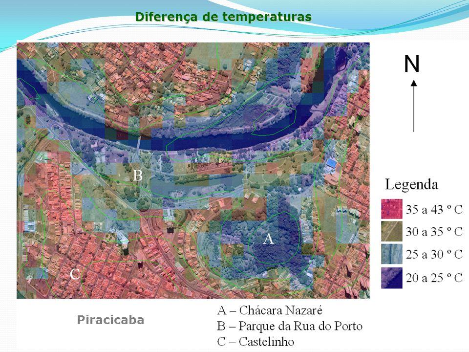 Diferença de temperaturas Piracicaba