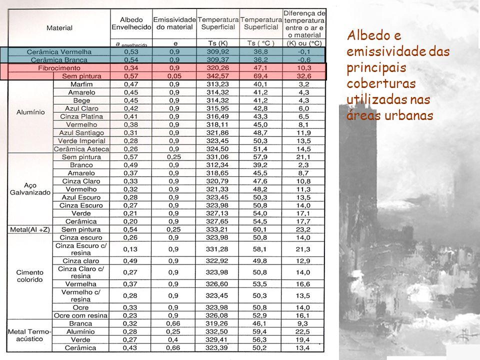 Albedo e emissividade das principais coberturas utilizadas nas áreas urbanas
