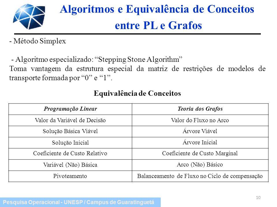 Pesquisa Operacional - UNESP / Campus de Guaratinguetá 10 Algoritmos e Equivalência de Conceitos entre PL e Grafos - Método Simplex - Algoritmo especi