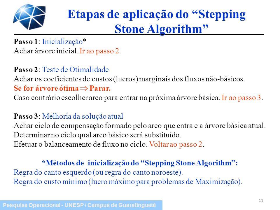 Pesquisa Operacional - UNESP / Campus de Guaratinguetá 11 Etapas de aplicação do Stepping Stone Algorithm Passo 1: Inicialização* Achar árvore inicial
