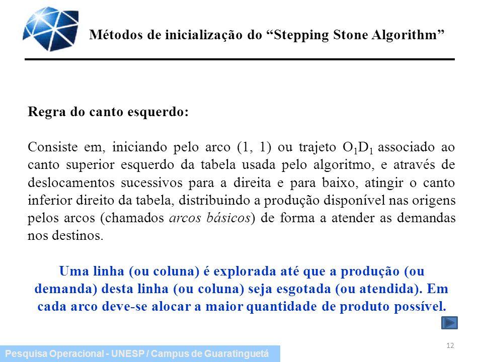 Pesquisa Operacional - UNESP / Campus de Guaratinguetá Métodos de inicialização do Stepping Stone Algorithm 12 Regra do canto esquerdo: Consiste em, i