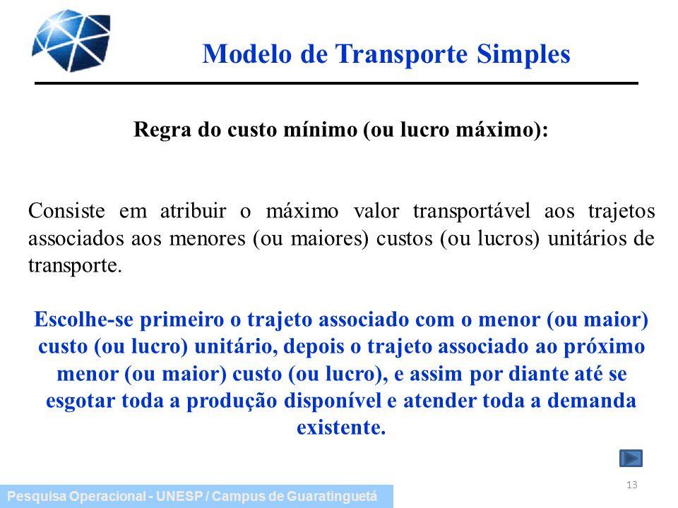 Pesquisa Operacional - UNESP / Campus de Guaratinguetá Modelo de Transporte Simples 13 Regra do custo mínimo (ou lucro máximo): Consiste em atribuir o