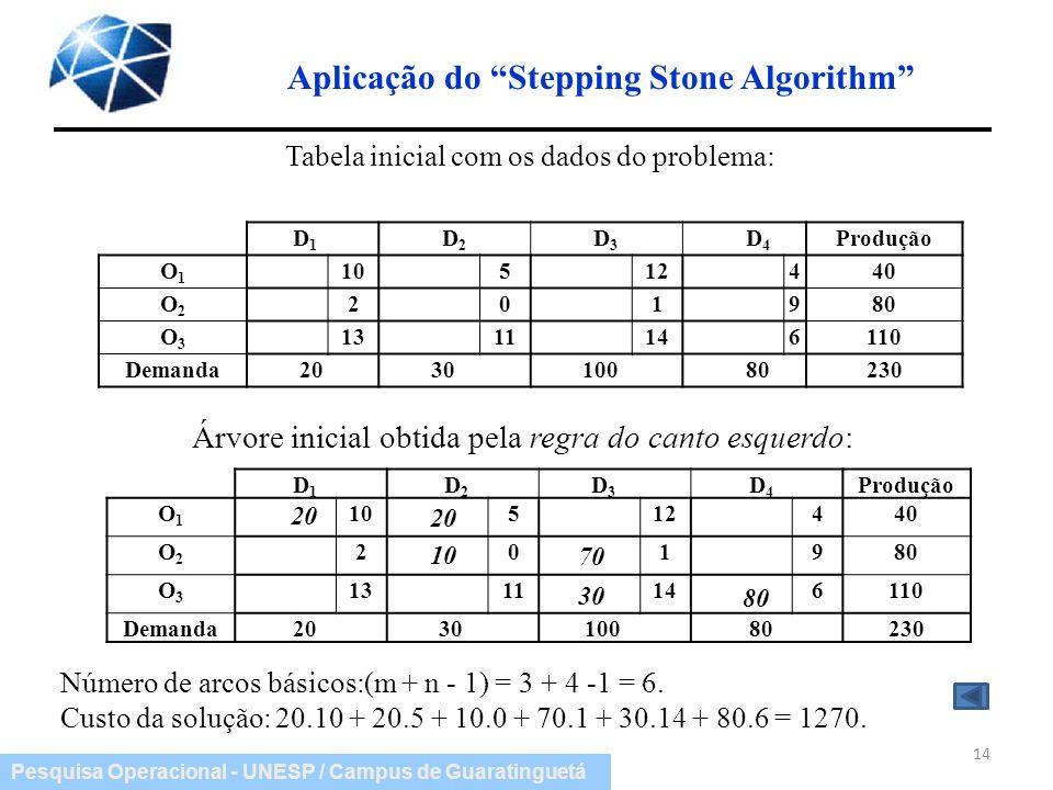 Pesquisa Operacional - UNESP / Campus de Guaratinguetá Aplicação do Stepping Stone Algorithm 14 Árvore inicial obtida pela regra do canto esquerdo: D
