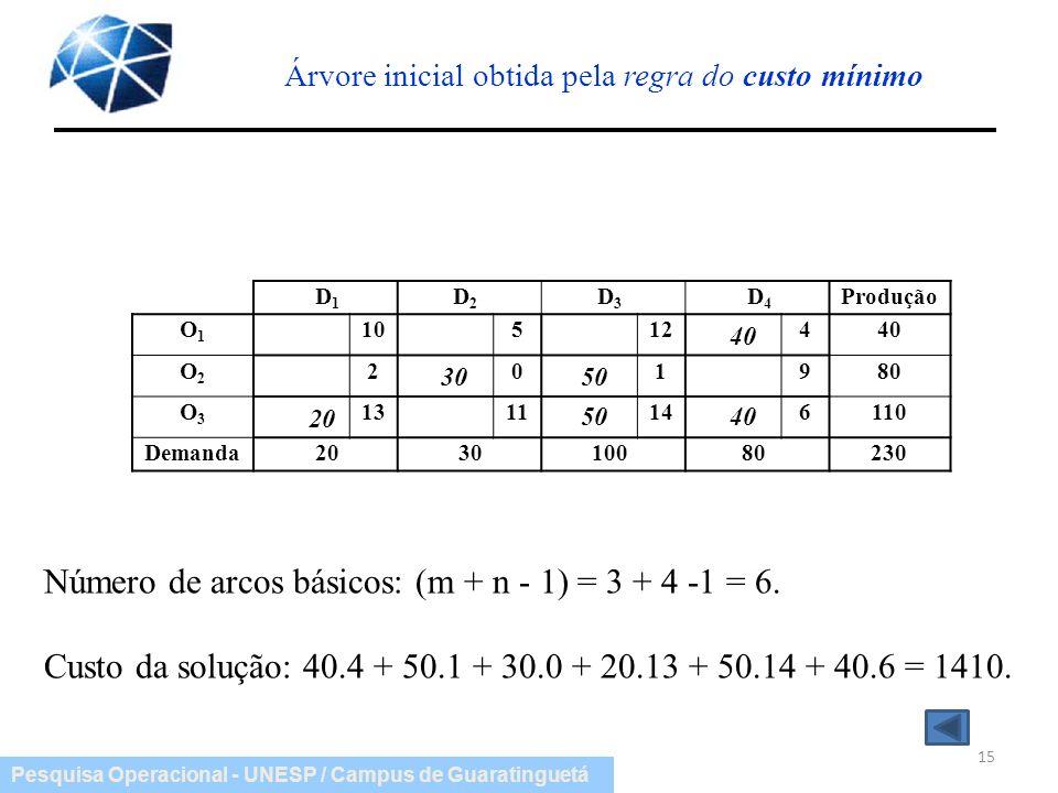 Pesquisa Operacional - UNESP / Campus de Guaratinguetá D 1 D 2 D 3 D 4 Produção O1O1 10512440 O2O2 201980 O3O3 1311146110 Demanda 20 30 100 80230 15 Á