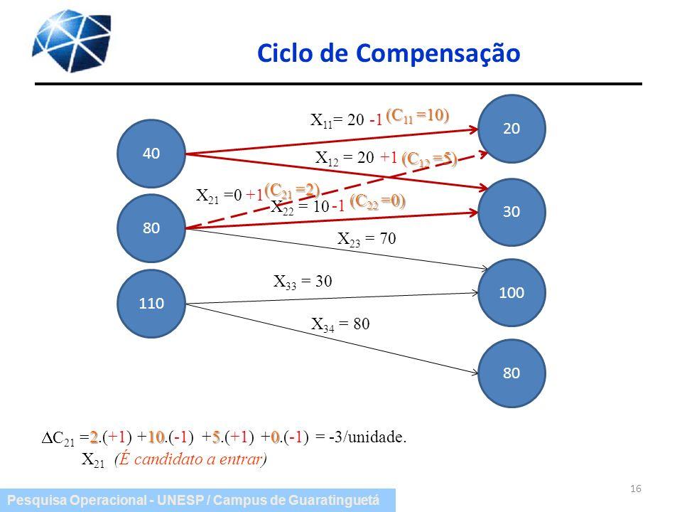 Pesquisa Operacional - UNESP / Campus de Guaratinguetá Ciclo de Compensação 16 X 11 = 20 X 12 = 20 X 22 = 10 X 23 = 70 X 33 = 30 X 34 = 80 40 80 110 2