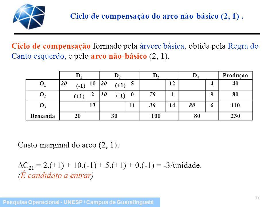 Pesquisa Operacional - UNESP / Campus de Guaratinguetá Ciclo de compensação do arco não-básico (2, 1). 17 D 1 D 2 D 3 D 4 Produção O1O1 201020512440 O
