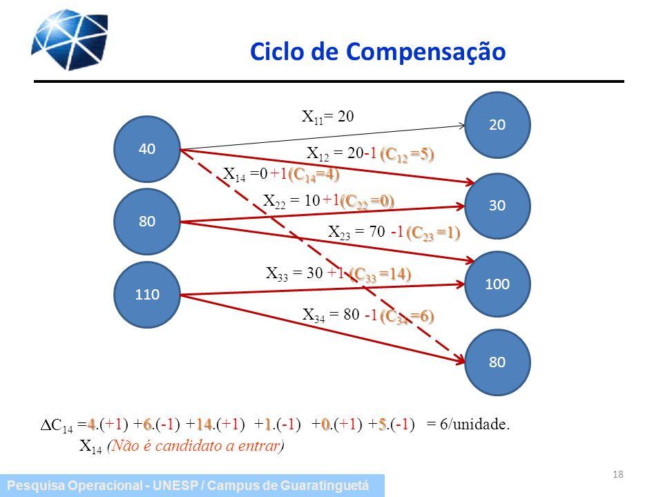 Pesquisa Operacional - UNESP / Campus de Guaratinguetá Ciclo de Compensação 18 X 11 = 20 X 12 = 20 X 22 = 10 X 23 = 70 X 33 = 30 X 34 = 80 40 80 110 2
