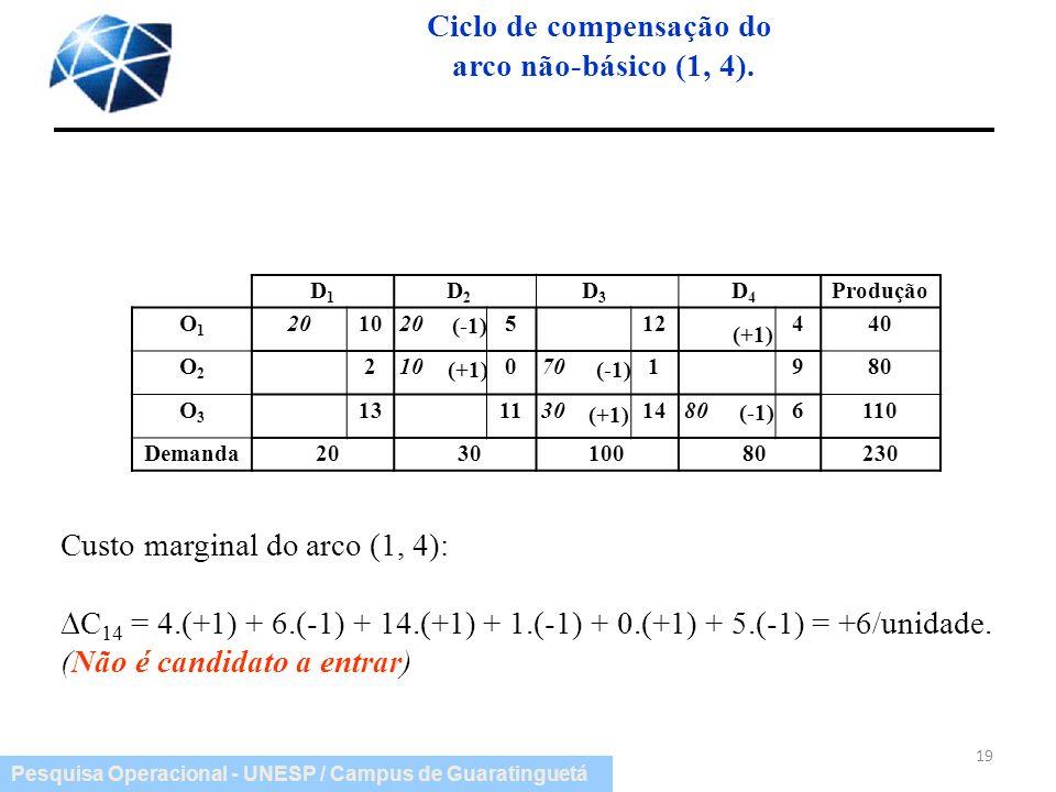 Pesquisa Operacional - UNESP / Campus de Guaratinguetá Ciclo de compensação do arco não-básico (1, 4). 19 D 1 D 2 D 3 D 4 Produção O1O1 201020512 440