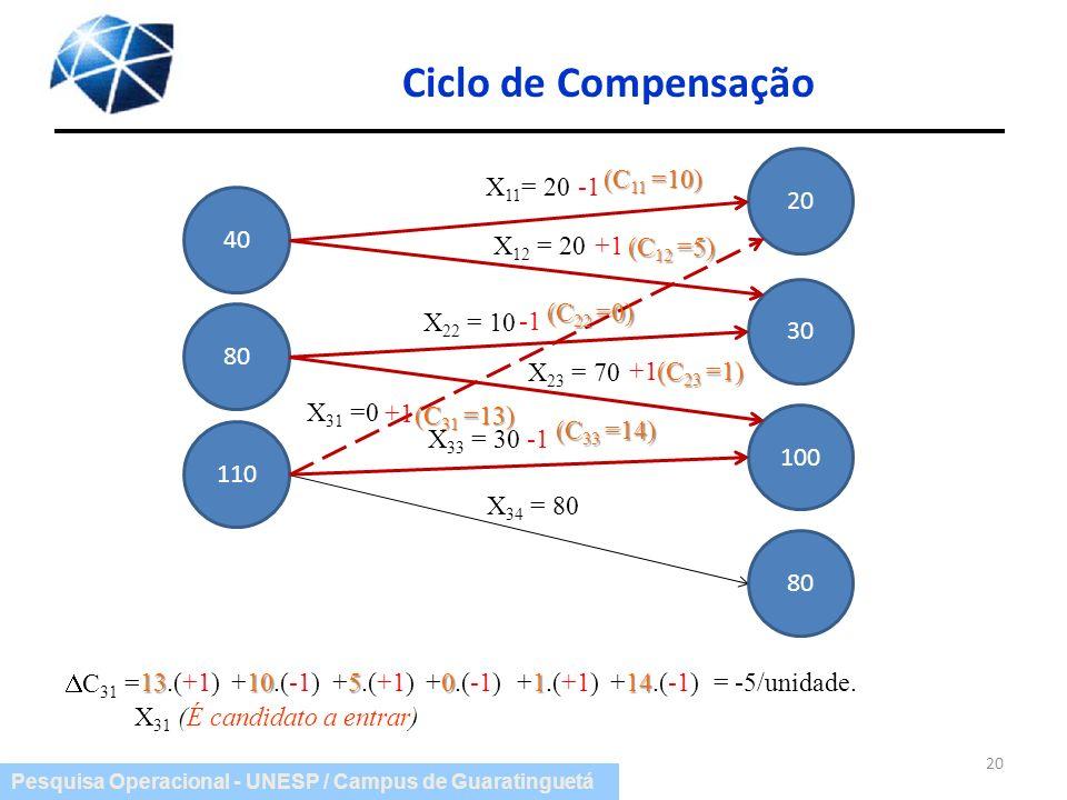 Pesquisa Operacional - UNESP / Campus de Guaratinguetá Ciclo de Compensação 20 X 11 = 20 X 12 = 20 X 22 = 10 X 23 = 70 X 33 = 30 X 34 = 80 40 80 110 2