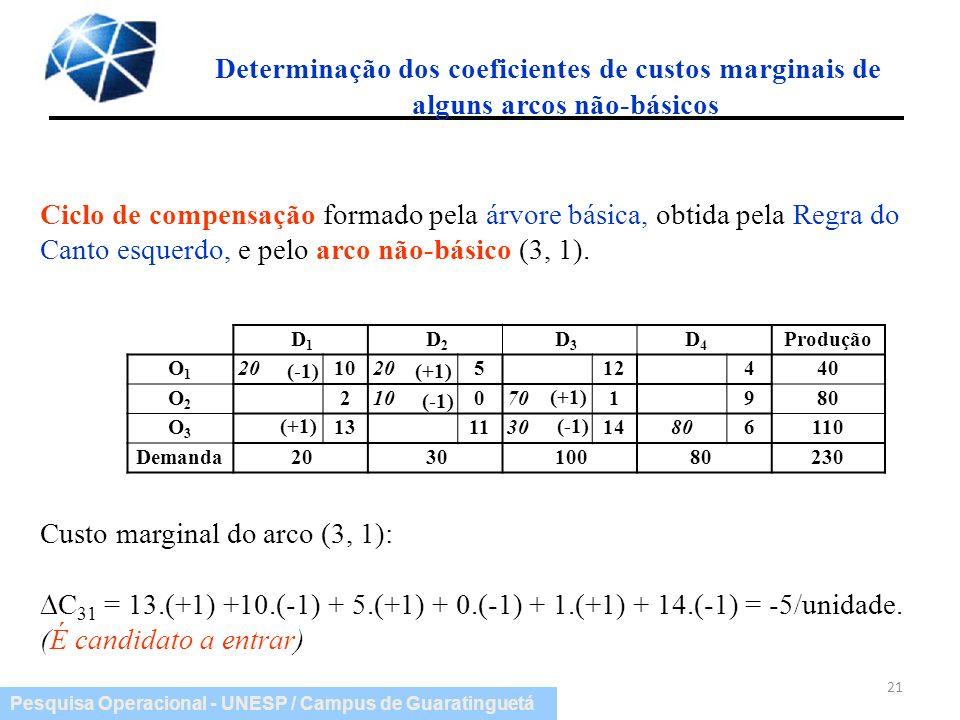 Pesquisa Operacional - UNESP / Campus de Guaratinguetá Determinação dos coeficientes de custos marginais de alguns arcos não-básicos 21 Ciclo de compe