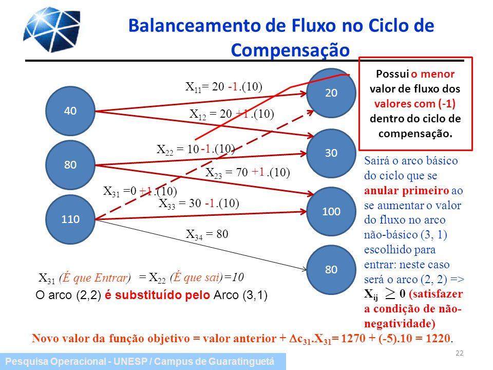 Pesquisa Operacional - UNESP / Campus de Guaratinguetá Balanceamento de Fluxo no Ciclo de Compensação 22 X 11 = 20 X 12 = 20 X 22 = 10 X 23 = 70 X 33