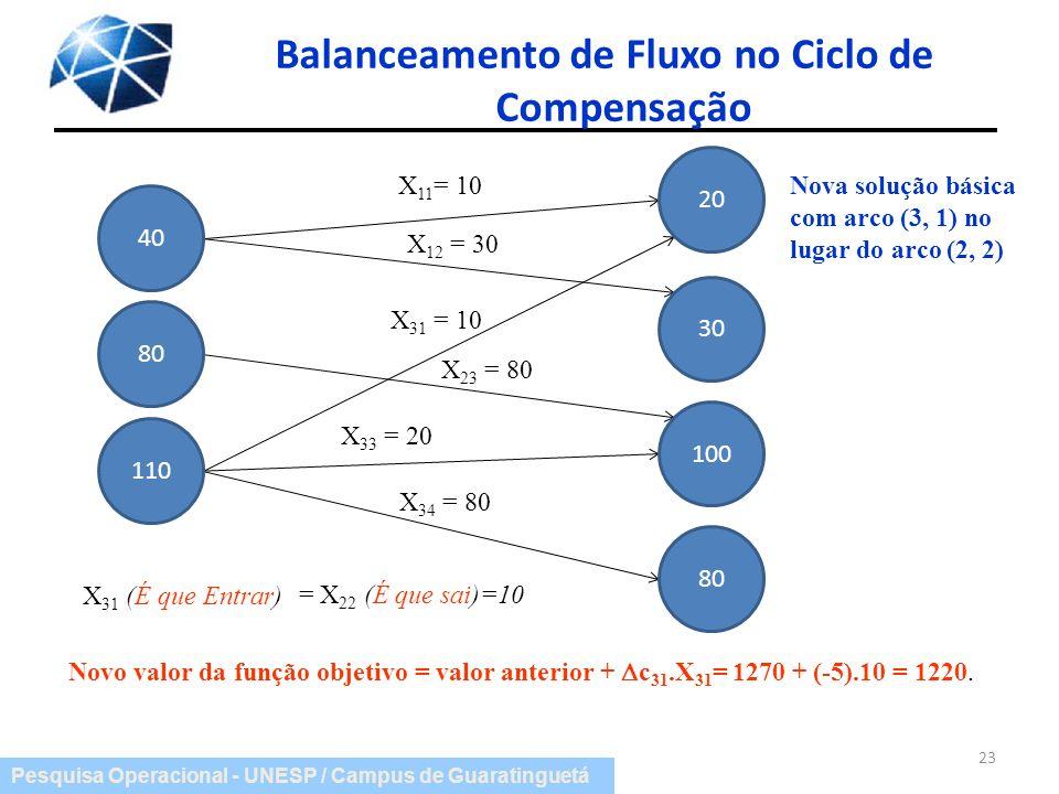Pesquisa Operacional - UNESP / Campus de Guaratinguetá Balanceamento de Fluxo no Ciclo de Compensação 23 X 11 = 10 X 12 = 30 X 31 = 10 X 23 = 80 X 33