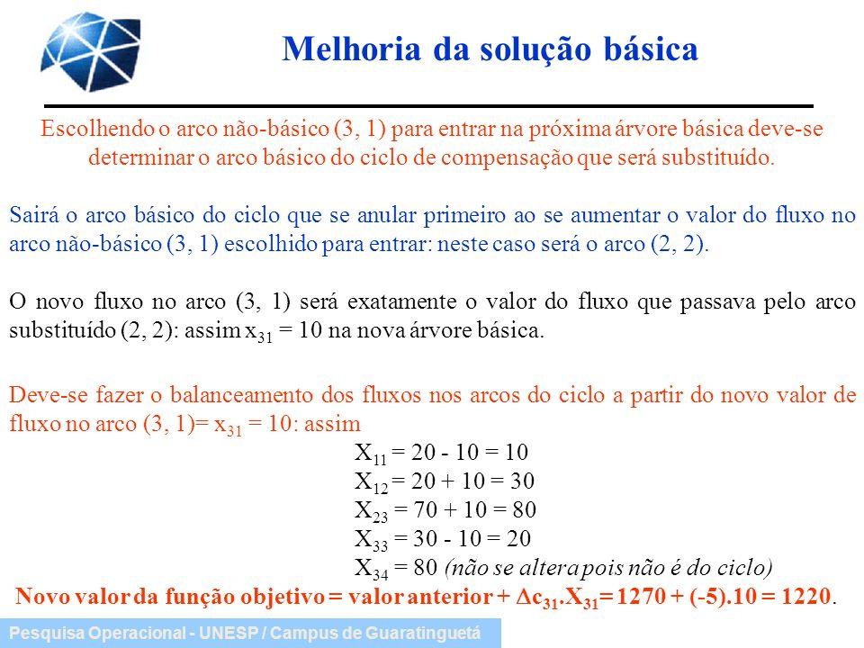 Pesquisa Operacional - UNESP / Campus de Guaratinguetá Melhoria da solução básica Escolhendo o arco não-básico (3, 1) para entrar na próxima árvore bá