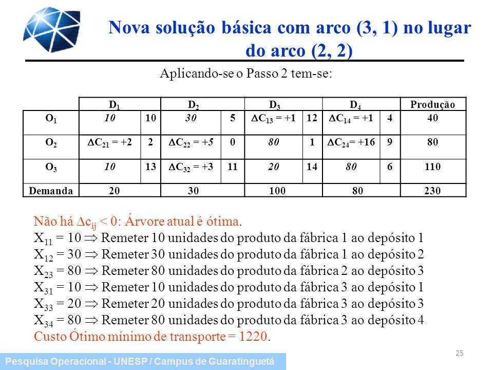 Pesquisa Operacional - UNESP / Campus de Guaratinguetá Nova solução básica com arco (3, 1) no lugar do arco (2, 2) 25 Aplicando-se o Passo 2 tem-se: D