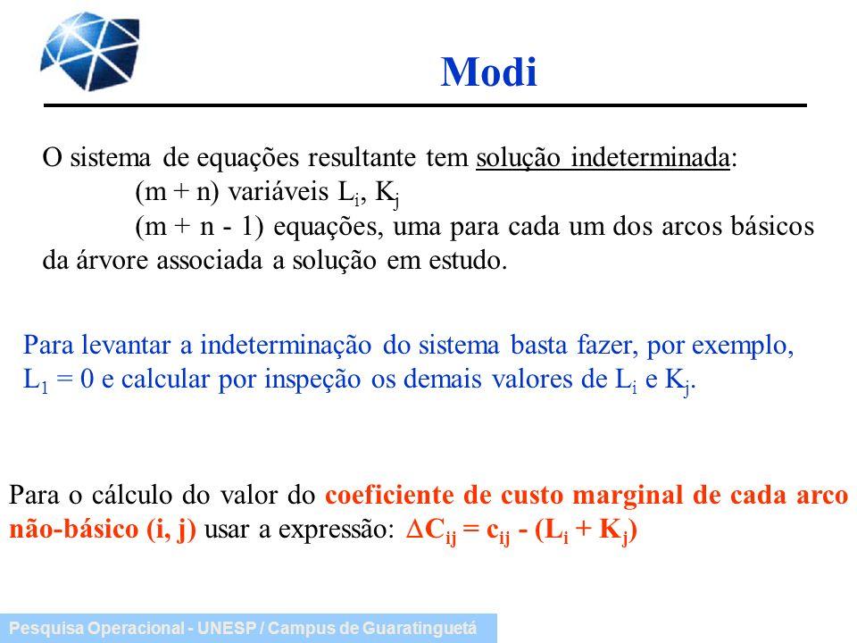 Pesquisa Operacional - UNESP / Campus de Guaratinguetá Modi O sistema de equações resultante tem solução indeterminada: (m + n) variáveis L i, K j (m