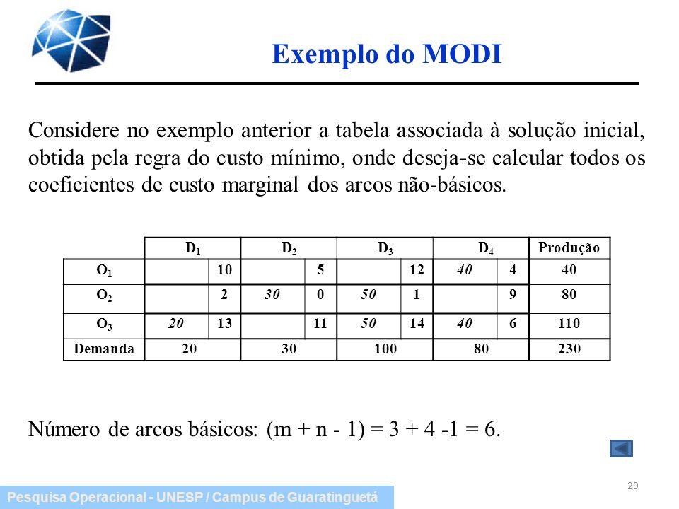 Pesquisa Operacional - UNESP / Campus de Guaratinguetá Exemplo do MODI 29 Considere no exemplo anterior a tabela associada à solução inicial, obtida p